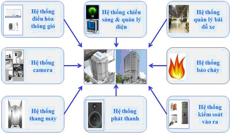 Hệ thống báo cháy cho bệnh viện và các công trình nói chung