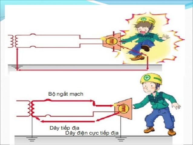 Sử dụng an toàn điện