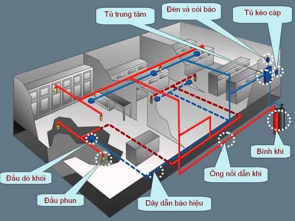 Hệ thống cần được đảm bảo an toàn qua kiểm tra các bộ phận cấu tạo