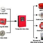 Cấu tạo của một hệ thống báo cháy an toàn là như thế nào?